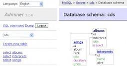 Adminer – Administrez vos bases de données avec un seul fichier php | LudiBlog | Développement Web et sites | Scoop.it