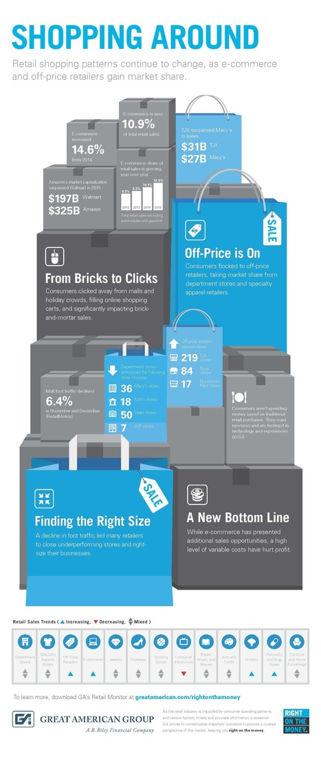 Monitoring Retail Shopping: An Infographic | Social Media and the Internet | Scoop.it