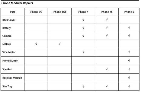 Apple Testing Expanded iPhone Repair Options Through ... | iPhone Repair UK | Scoop.it