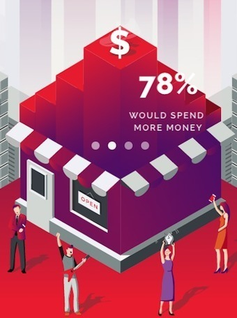 Smartphone-reliant shoppers would buy more with in-store mobile tools | Web In Store et Virtual Store | Scoop.it