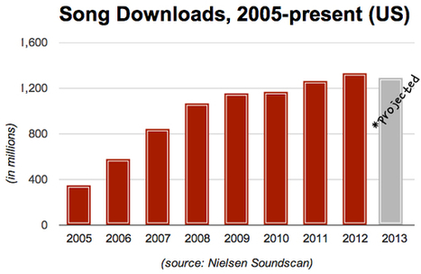 For the First Time Ever, Song Downloads Are Declining In the US... | Musica, Copyright & Tecnologia | Scoop.it