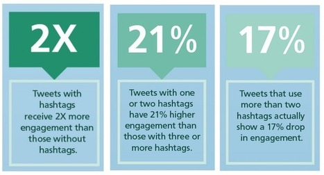 7 must-haves for your Twitter strategy - Twitter Counter Blog | Public Relations & Social Media Insight | Scoop.it