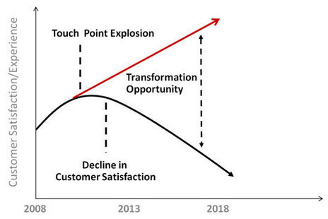 Are you ready for the Touch Point Explosion? | Customer | Scoop.it