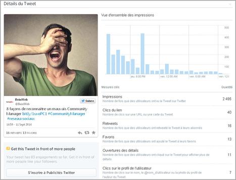 Comment utiliser Twitter Analytics pour mieux utiliser Twitter   Mobile Photography & picture marketing by ErichauveT   Scoop.it