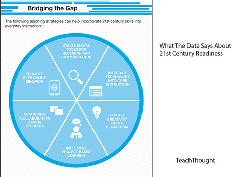 What The Data Says About Students' 21st Century Readiness | Educational Leadership and Technology | Scoop.it