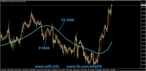 What is Moving Average Indicator.? | What is Forex Trading WIFT | Scoop.it