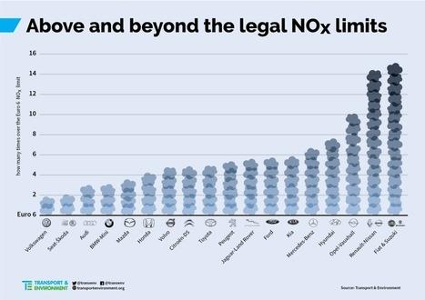 Dieselgate : Fiat et Renault plus polluants que Volkswagen | Chronique d'un pays où il ne se passe rien... ou presque ! | Scoop.it