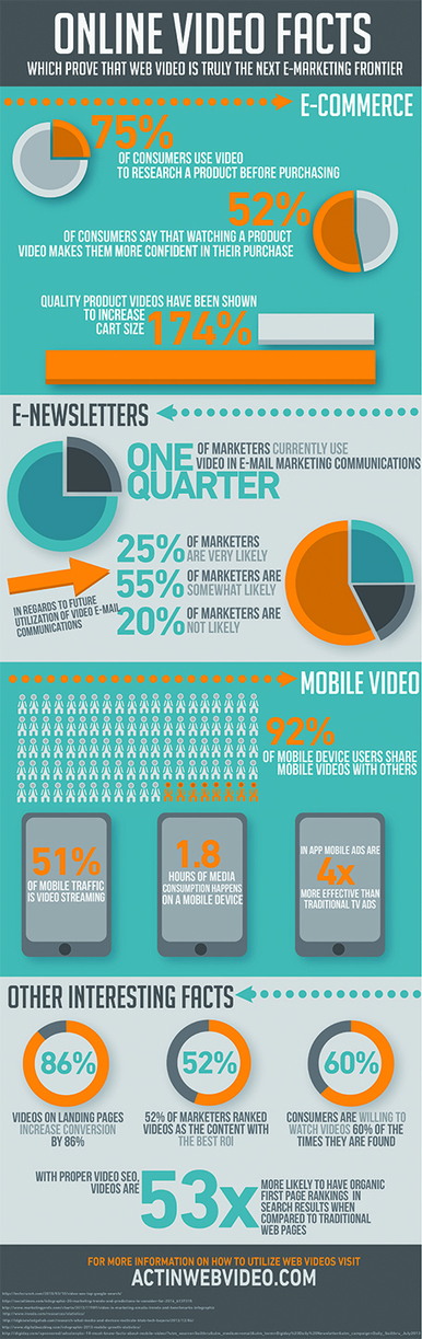 Online Video Statistics That Show That Web Video Is The Next E-Marketing Frontier [Infographic] - Business 2 Community | Marketing_me | Scoop.it