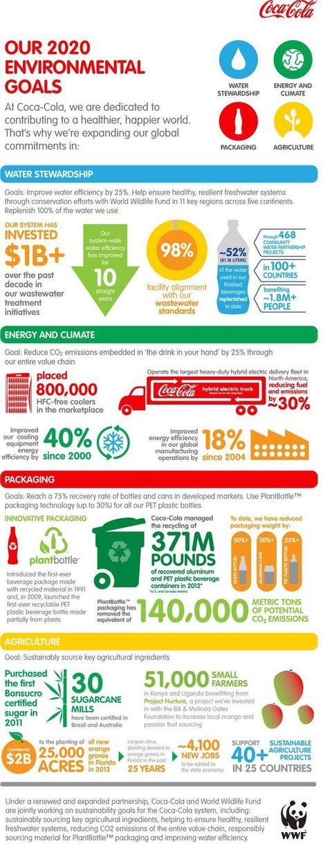 Infographies RSE, Green, Developpement Durable, CSR | Créativité écologique | Scoop.it