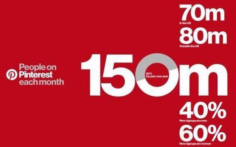 Pinterest accroît son nombre d'utilisateurs actifs mensuels de 50% en 1 an | Social Media Curation par Mon Habitat Web | Scoop.it