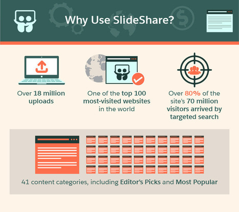 Share Visual Stories On SlideShare | Channel Instincts | Scoop.it