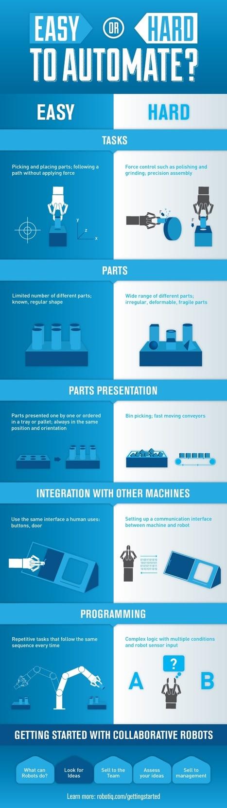 Automatisable ou pas ? Une infographie qui aide les PME à s'équiper en robots - H+ Magazine | Ressources pour la Technologie au College | Scoop.it