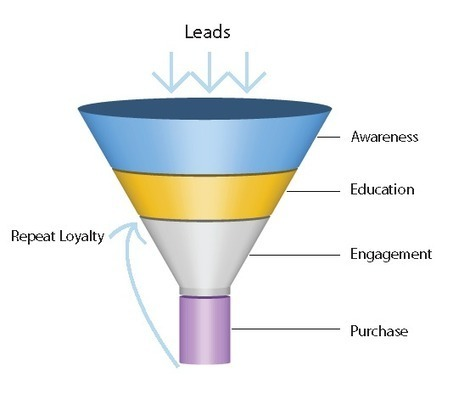 Why It's Time for Marketers to Rethink the Sales Funnel - Kapost Content Marketeer | marketing tips | Scoop.it