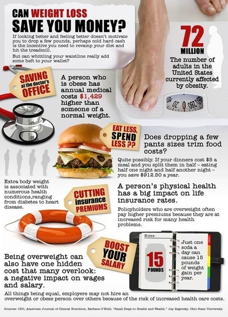 weight-loss-save-money-infographic | Healthy Fat Loss | Scoop.it