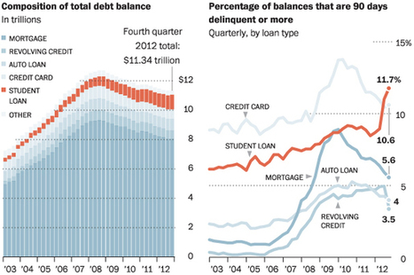 Past due student loans multiply | Cross Border Higher Education | Scoop.it