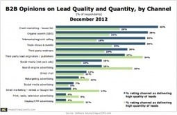 Traditional Media Not A Good Source of Leads, Say B2B Marketers | Email selling for client acquisition and retention | Scoop.it