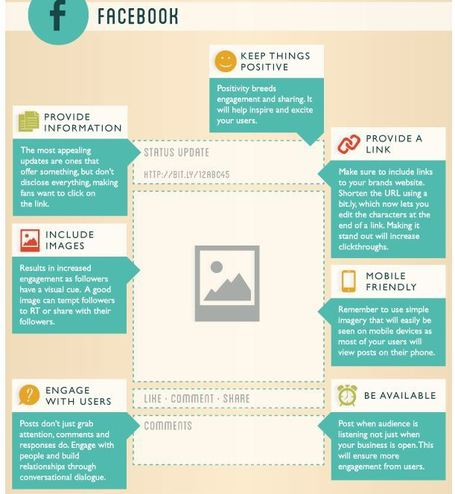 UPDATES - How To Create The Perfect Pinterest, Google+, Facebook & Twitter Posts [Infographic] | Social Marketing Revolution | Scoop.it