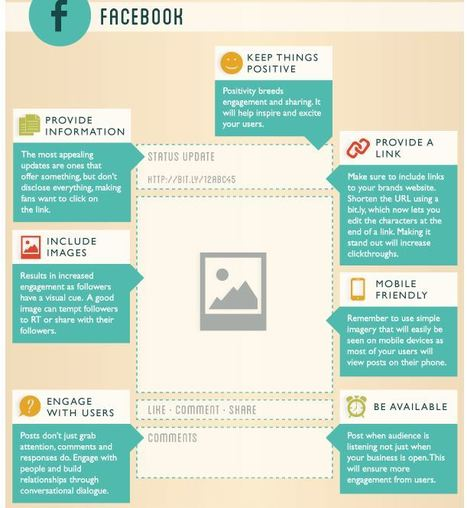 UPDATES - How To Create The Perfect Pinterest, Google+, Facebook & Twitter Posts [Infographic] | Digital Tools | Scoop.it