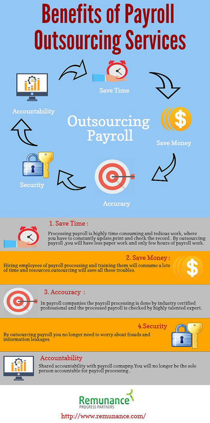 Benefits of payroll outsourcing services | payroll outsourcing services india | Scoop.it