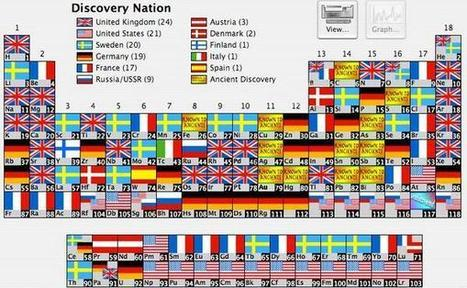 Countries Which Discovered the Element on the Periodic Table of Elements | Educational Innovations | Scoop.it