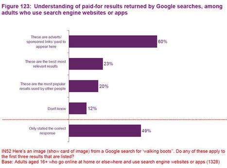 Plus de la moitié des utilisateurs ne font pas la différence entre résultat naturel et sponsorisé dans Google | Presse-Citron | Veille&innov | Scoop.it
