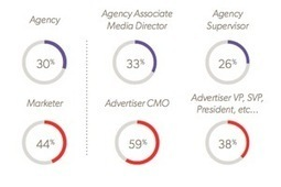 Digital Marketing Trends: More Money Going to Proven Channels   PR & Communications daily news   Scoop.it