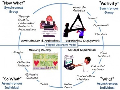 Flipped Classroom | Personalize Learning (#plearnchat) | Scoop.it