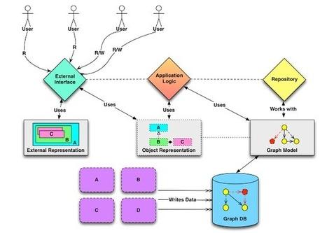 Terminal State: Designing Graph-Based Applications   BigData   Scoop.it
