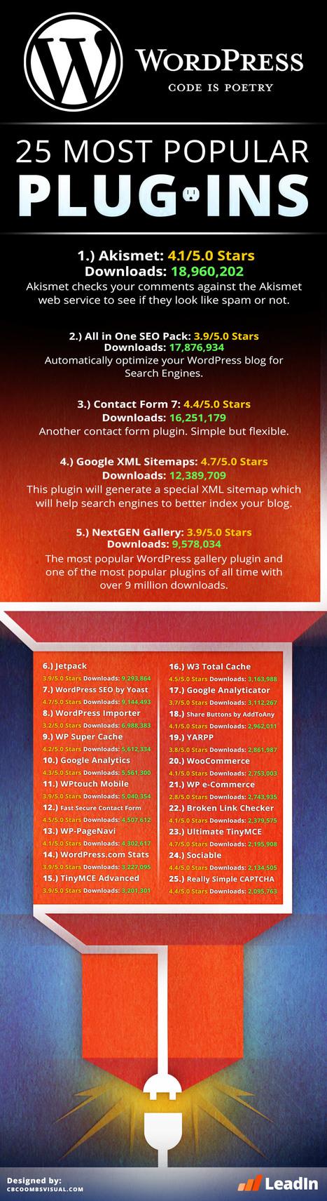 25 mejores plugins WordPress [Infografía] | Infografias | Scoop.it