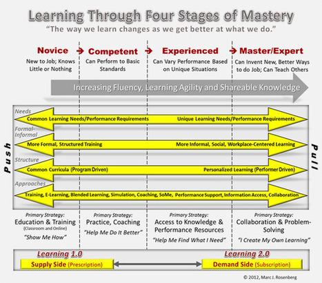 Beyond Competence: It's the Journey to Mastery That Counts by Marc  Rosenberg : Learning Solutions Magazine | Aprendizagem de Adultos | Scoop.it