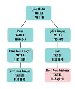 La généalogie, on sait quand ça commence, mais jamais quand ça finit... - www.histoire-genealogie.com | K Vidal | Scoop.it