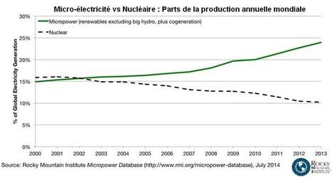 Le triomphe discret de la micro-électricité -vs- les grandes centrales de production | Autres Vérités | Scoop.it