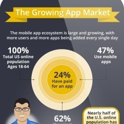 The Growing App Market | Visual.ly | Best Infographics of all time | Scoop.it
