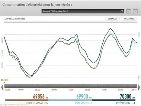 Suivre la consommation et la production électriques en France   Ma revue du Web   Scoop.it