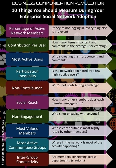 10 Things You Should Measure During Your Enterprise Social Network Adoption | Social Enterprise E20: For Social Innovation, Bottom-up Communication & Side-to-Side Collaboration | Scoop.it