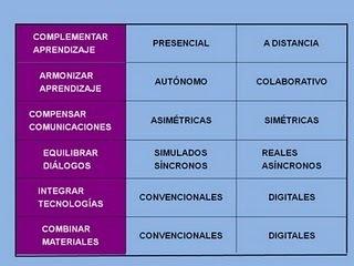 García Aretio: Blended, ¿mezcla o integración? | Educación a Distancia (EaD) | Scoop.it | herramientas y recursos docentes | Scoop.it