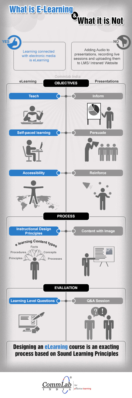 What is eLearning and What it is not Infographic - e-Learning Feeds | Information value chain | Scoop.it