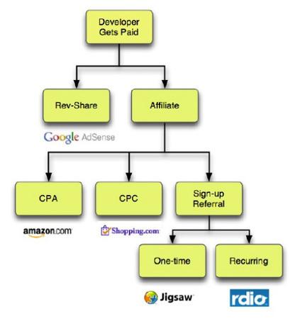 18 API Business Models Deconstructed | Get Elastic Ecommerce Blog | Cloud Watch | Scoop.it