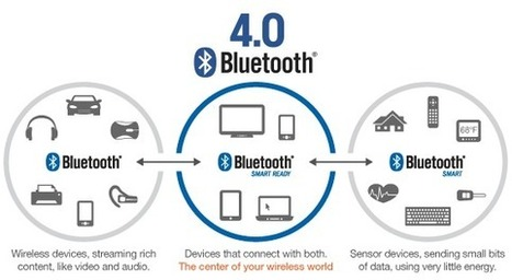 Why Bluetooth Low Energy is the Best Solution for Wearables, Sensors, and Beacons | MbientLab | Communication design | Scoop.it