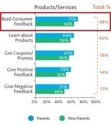 Le opinioni degli utenti sui social network: ecco come verranno sfruttate dalle aziende | Social Mercor It | Scoop.it
