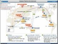 아카마이 플랫폼 구조 | Operator CDN | Scoop.it