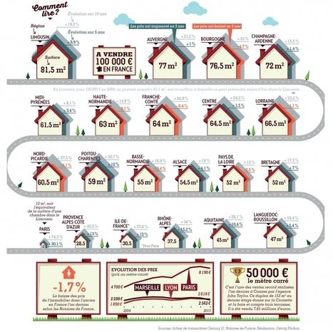 Infographie : Que peut-on avoir pour 100 000 € ? | Expertise immobilière | Scoop.it