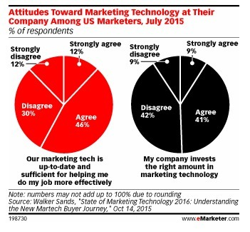 Budgets Hold Back Marketing Technology Investment - eMarketer | Data | Marketing Technology | Change Management | Scoop.it