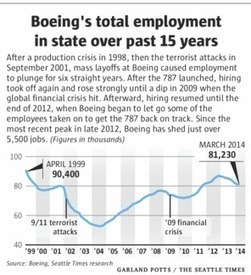 Boeing moving 1,000 more engineering jobs to California | Future outlook and what they do | Scoop.it