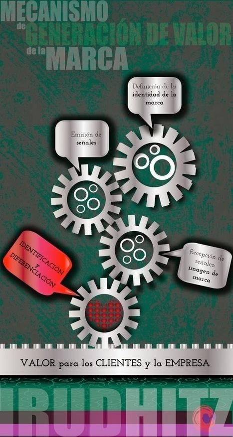 Esencia de Irudhitz: El mecanismo de generación de valor de la marca   Marketing cultural   Scoop.it