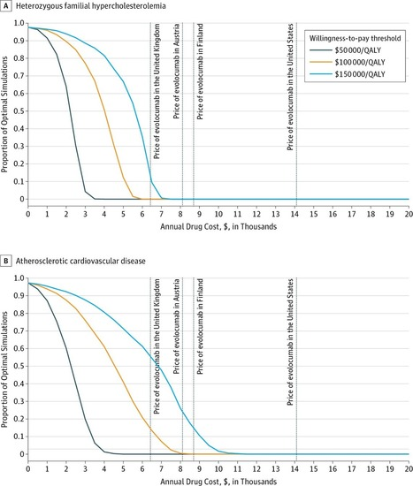Cost-effectiveness of PCSK9 Inhibitors for Heterozygous FH or ASCVD | Top Selling Monoclonal Antibodies 2014 | Scoop.it