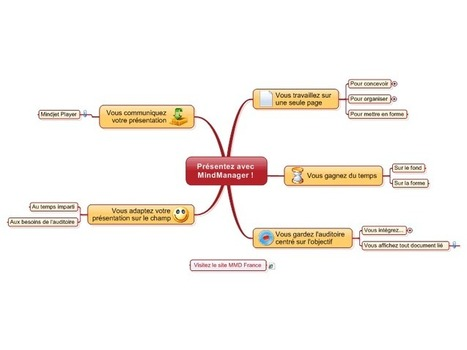 Présentez avec MindManager ! free mind map download | Ressources informatique et classe | Scoop.it