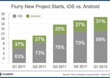 iOS still tops Android with app developers - CNET | Edtech PK-12 | Scoop.it