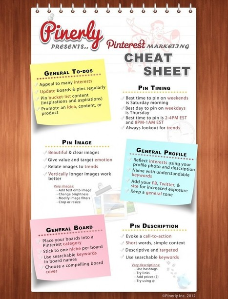 Handige Infographic! De Pinterest Cheat sheet! | Twitter in de klas | Scoop.it