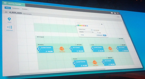 Connected Devices Featured in Salesforce Marketing Cloud Keynote #DF13 | Connected Device | Scoop.it